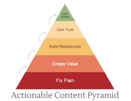 creating super shareable content: actionable content pyramid